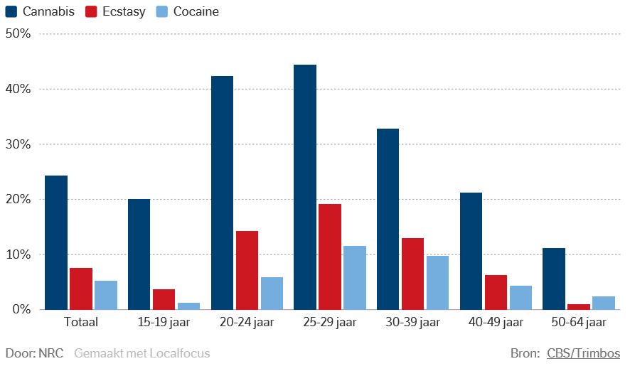 Highscore Drugsgebruik